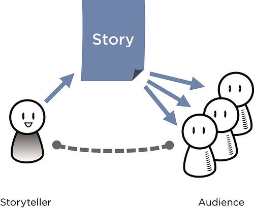 personalbranding_storytelling