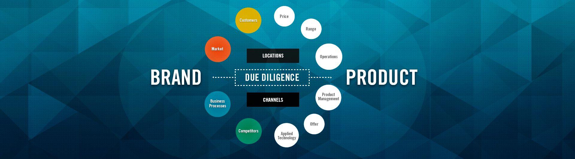 Qu priorizamos marca o producto por guillemrecolons for Brand consultant