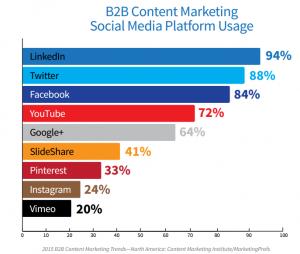 plataformas-usadas-redes-sociales