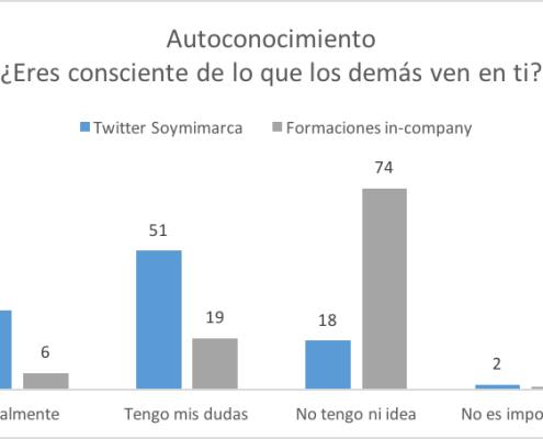 Comparativo autoconocimiento entre encuesta Twitter y Formación in company