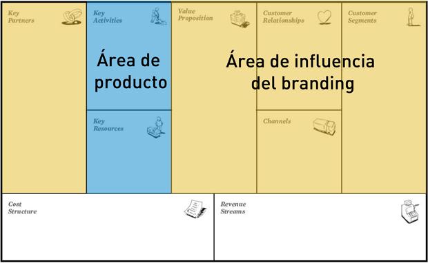 Marca o Producto? soymimarca.com