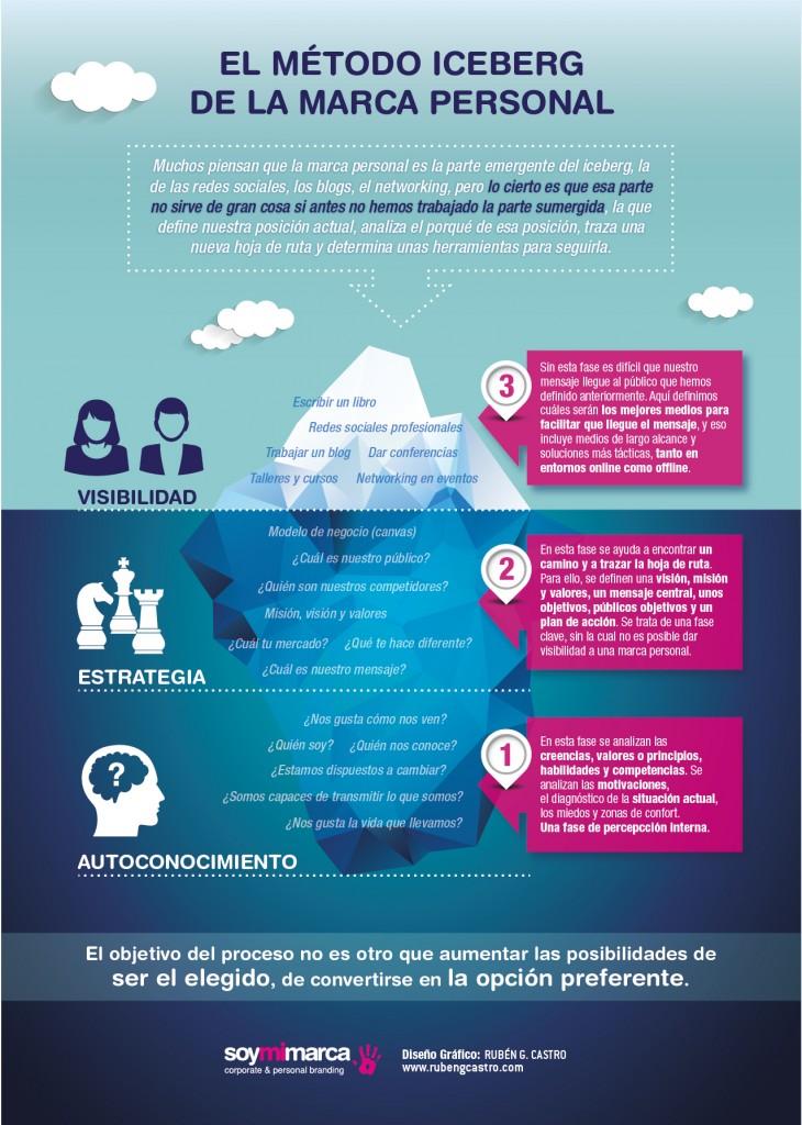 iceberg de la marca personal soymimarca