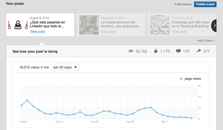 """estadísticas post Pulse """"Qué pasa en Linkedin que todo el mundo es CEO"""" por Guillem Recolons"""