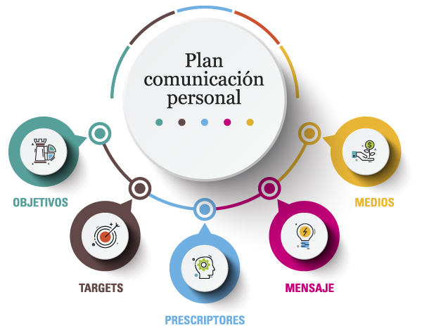personal communication plan / William Recolons / soymimarca