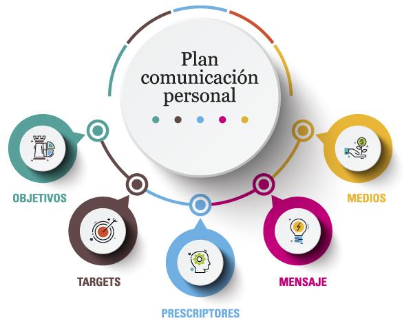el pla de comunicació personal / guillem recolons / soymimarca