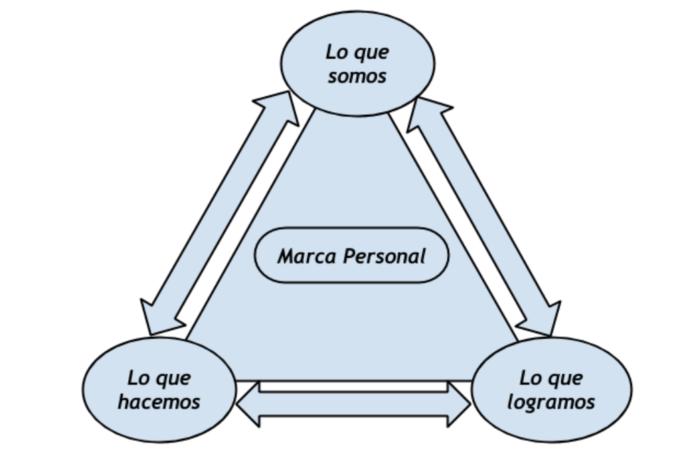 Modelo tridimensional de la Marca Personal