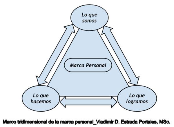modelo tridimensional marca personal