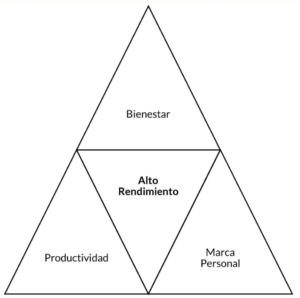 triangulo profesional Alto Rendimiento